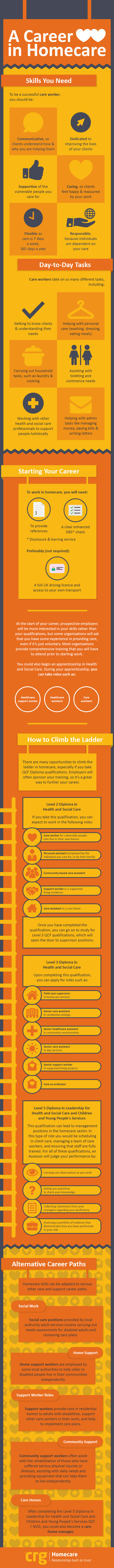 A Career in Homecare Infographic
